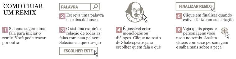 SHAKESPEARE REMIX COMO FUNCIONA